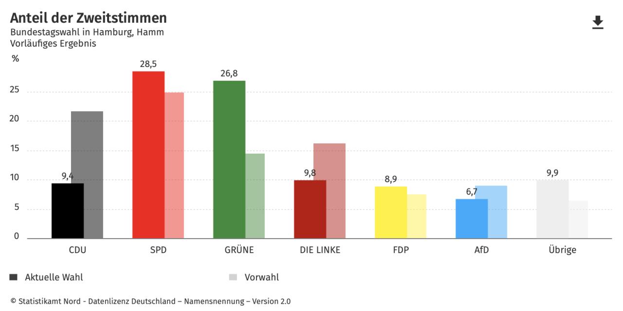 Bundestagswahl 2021 – Wie Hamm wir gewählt…?
